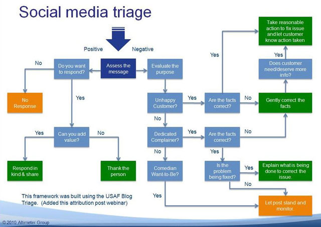 Social Media Decision Tree by Altimeter