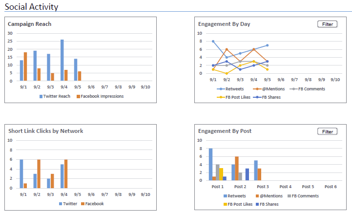 Campaign analytics helps the marketing strategist measure social media effectiveness
