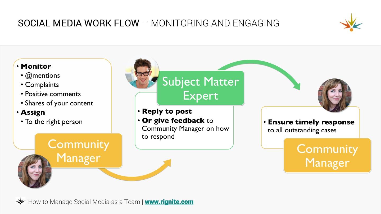 social media workflow - monitoring