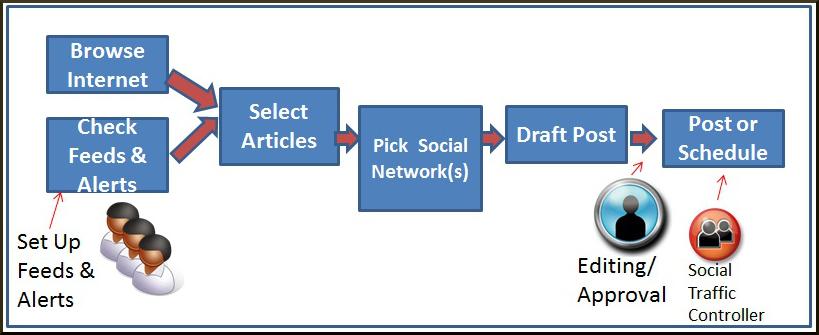 5 Social Media Workflows