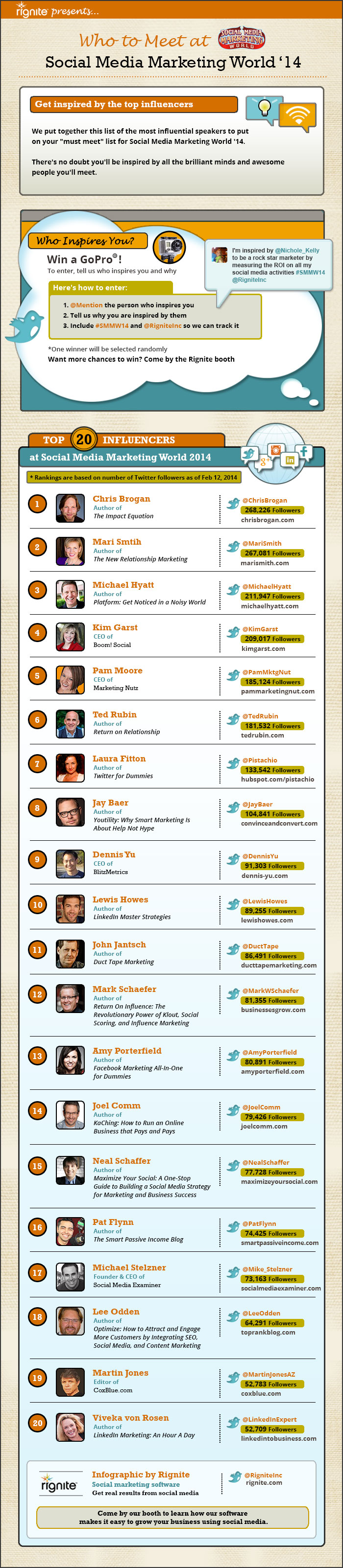 Who to Meet at #SMMW14 Infographic via @RigniteInc