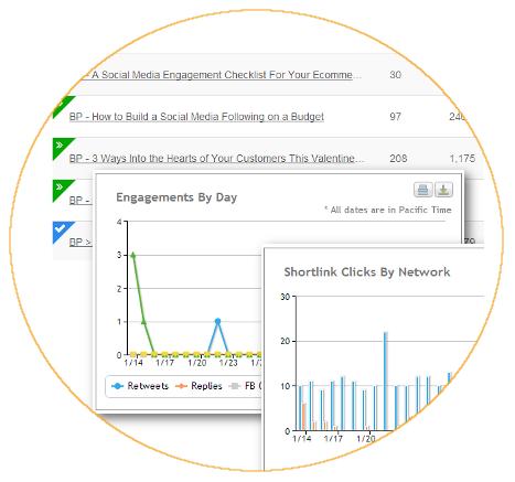 Measure ROI of social media marketing