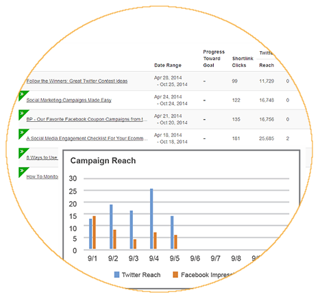 Compare Performance of Social Media Campaigns