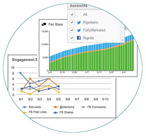 Social Media Metrics Summary By Profile