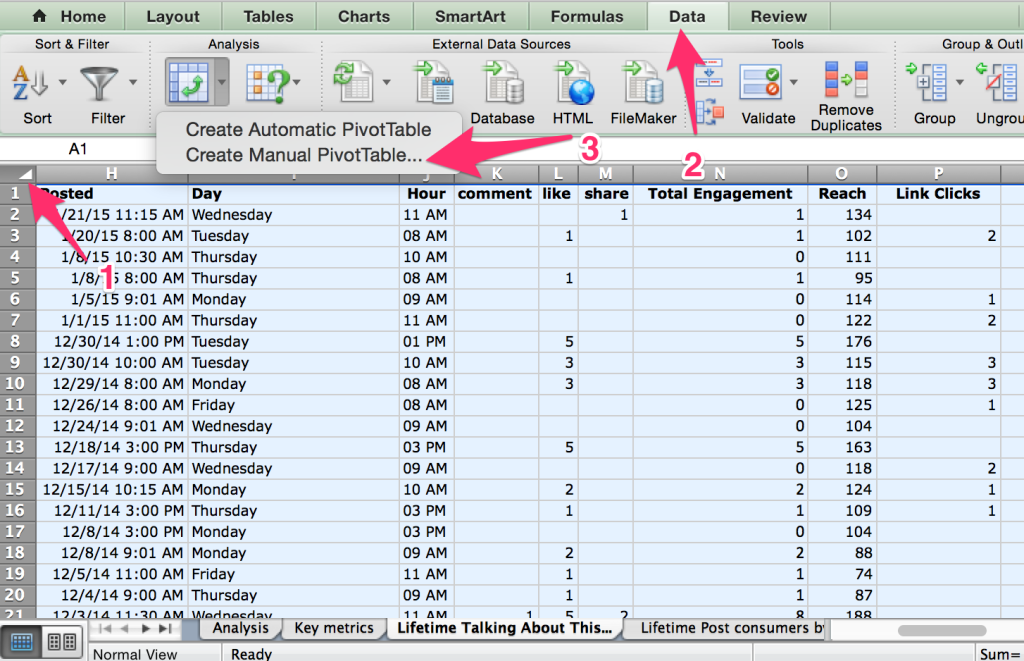 create pivot table to find best time to post on Facebook