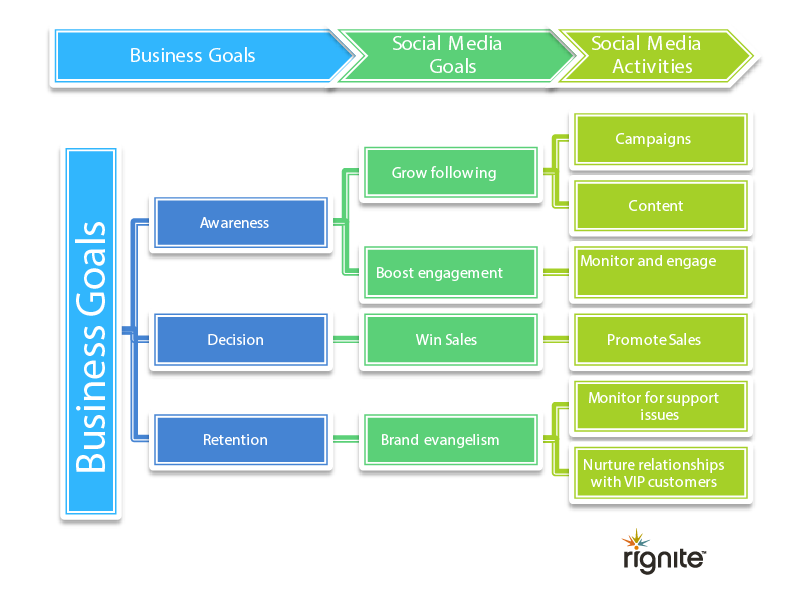 Align business goals to social media activities