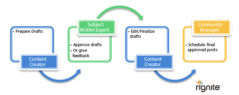 Sample social media team workflow