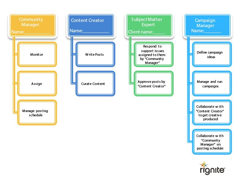 Social media team structure