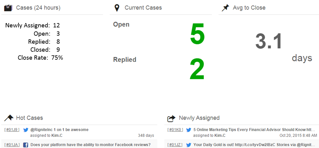 Cases-Dashboard