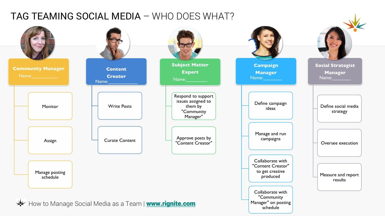 Social media team roles