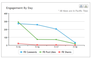 Campaign engagement results