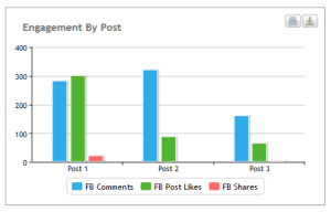 Engagement by post