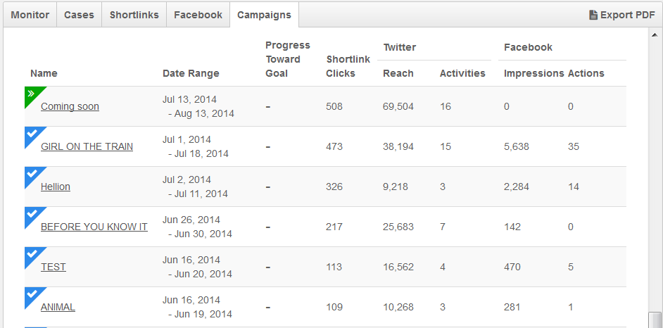 Comparing social media campaigns against each other