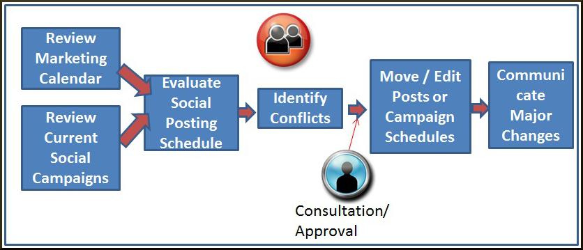 5 Social Media Workflow Flowing