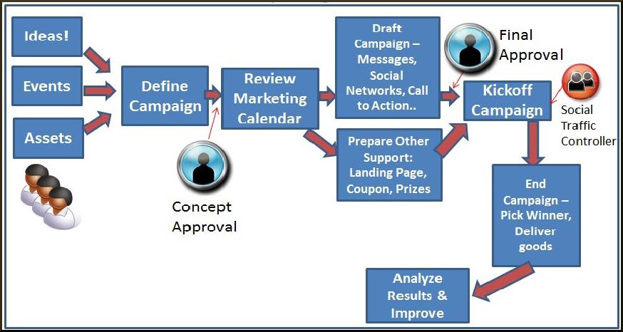 Selecting- Social- Media- Management- Tool